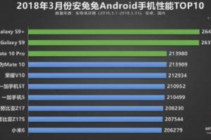 Опубликован рейтинг топ-10 смартфонов по результатам тестирования в AnTuTu