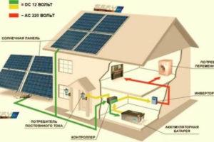 Как работают солнечные батареи — Tetra Tech
